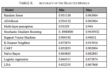 Accuracy of the churn prediction machine learning models